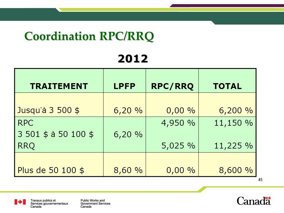 2012 Coordination RPC/RRQ TRAITEMENT LPFP RPC/RRQ TOTAL