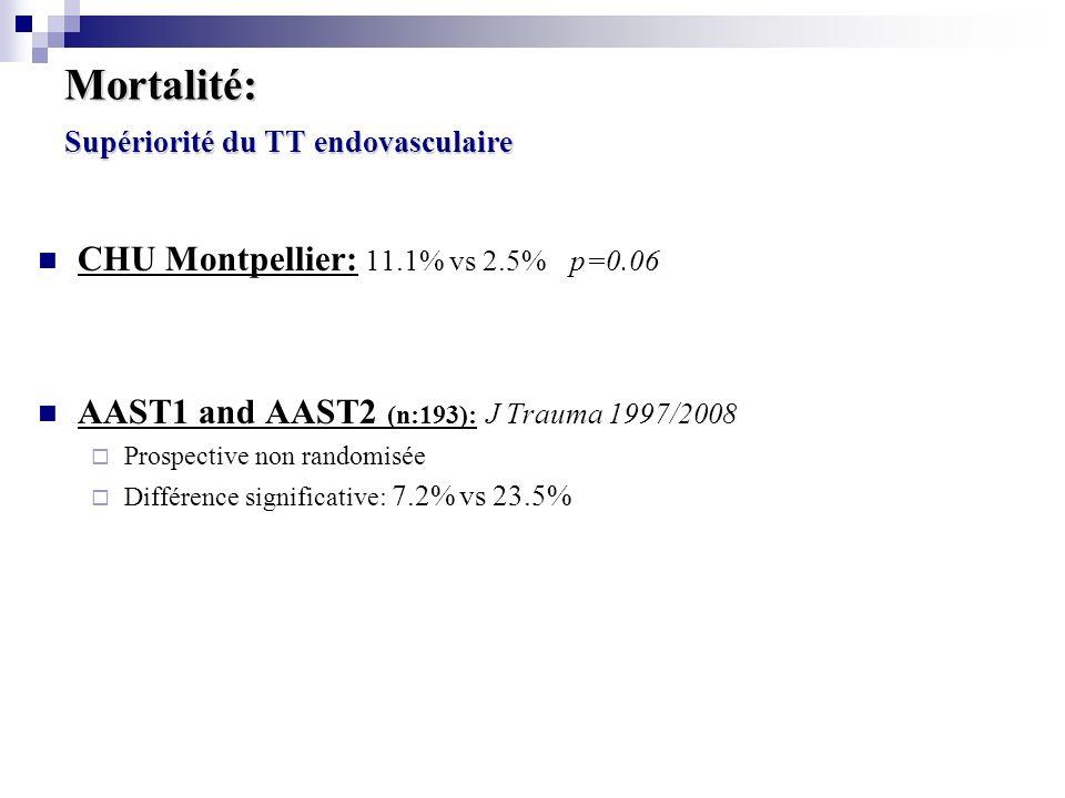 Mortalité: Supériorité du TT endovasculaire