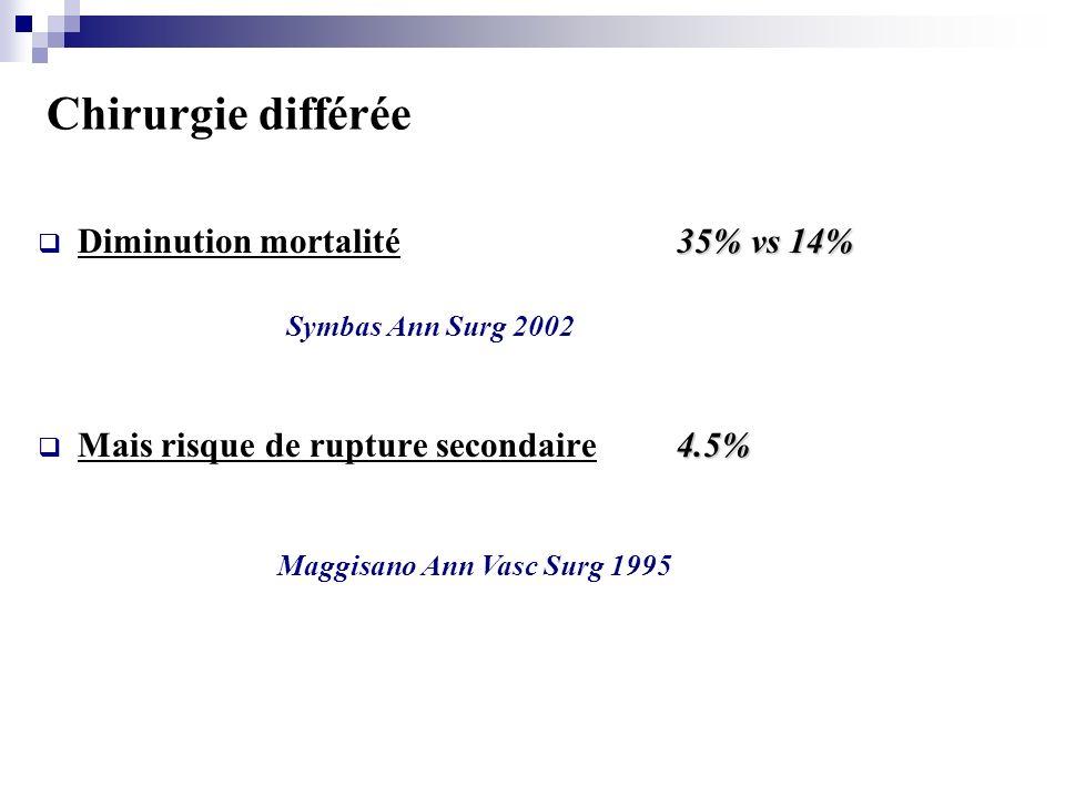 Chirurgie différée Diminution mortalité 35% vs 14%