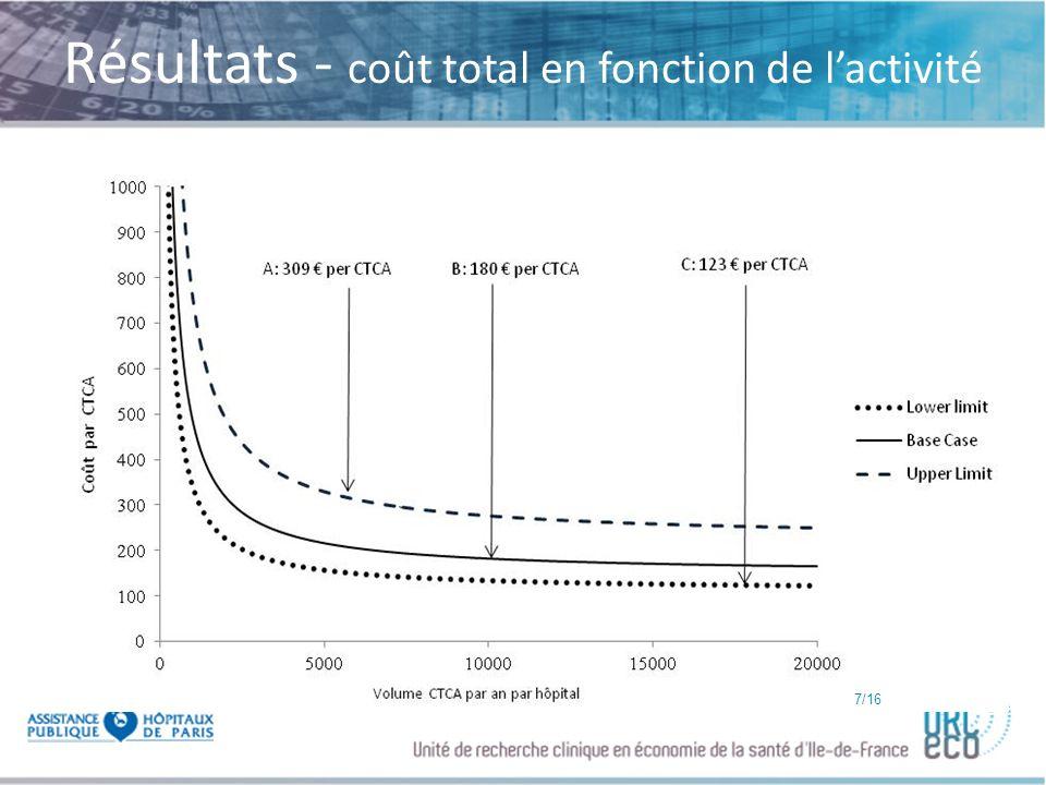 Résultats - coût total en fonction de l'activité