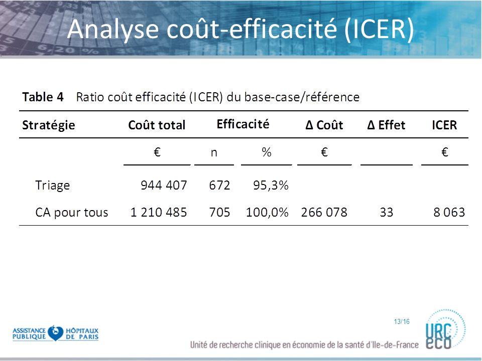 Analyse coût-efficacité (ICER)