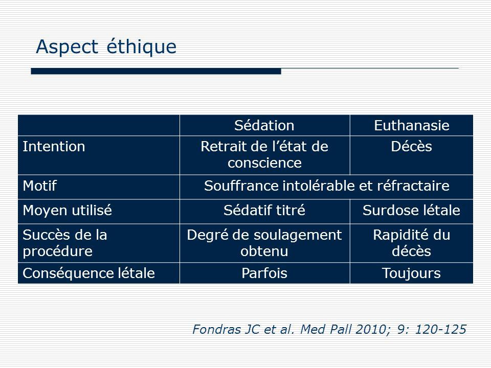 Aspect éthique Sédation Euthanasie Intention