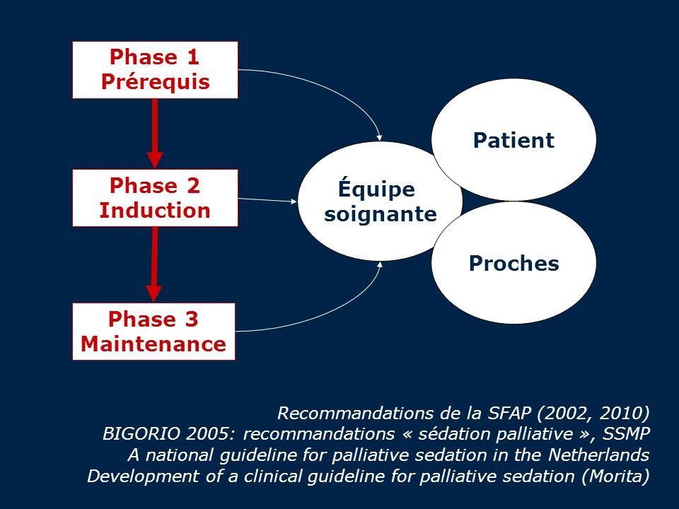 Phase 1 Prérequis Patient Équipe soignante Phase 2 Induction Proches
