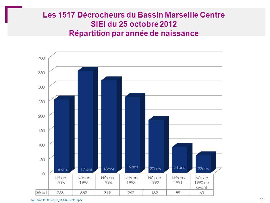Les 1517 Décrocheurs du Bassin Marseille Centre SIEI du 25 octobre 2012 Répartition par année de naissance