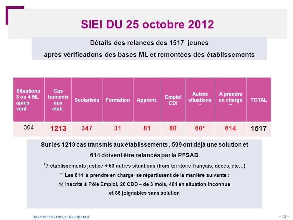 SIEI DU 25 octobre 2012 1213 1517 Détails des relances des 1517 jeunes