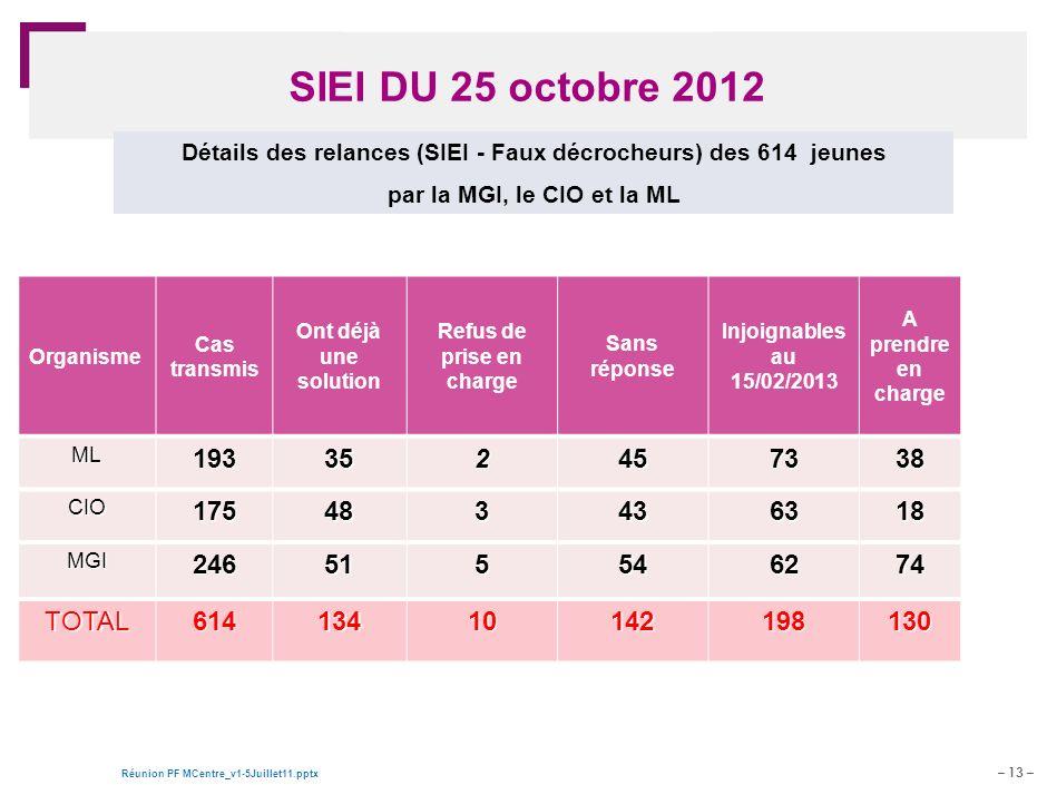 SIEI DU 25 octobre 2012 Détails des relances (SIEI - Faux décrocheurs) des 614 jeunes. par la MGI, le CIO et la ML.