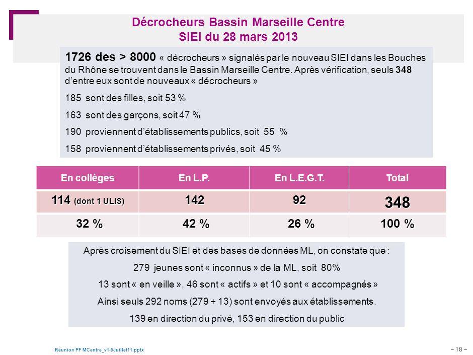 Décrocheurs Bassin Marseille Centre SIEI du 28 mars 2013