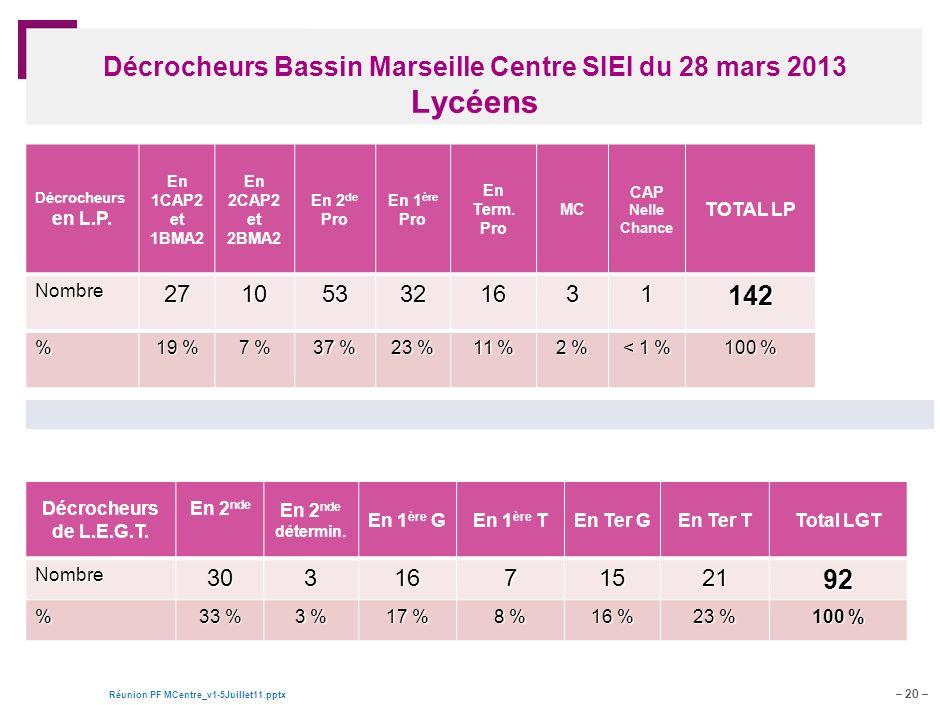 Décrocheurs Bassin Marseille Centre SIEI du 28 mars 2013 Lycéens