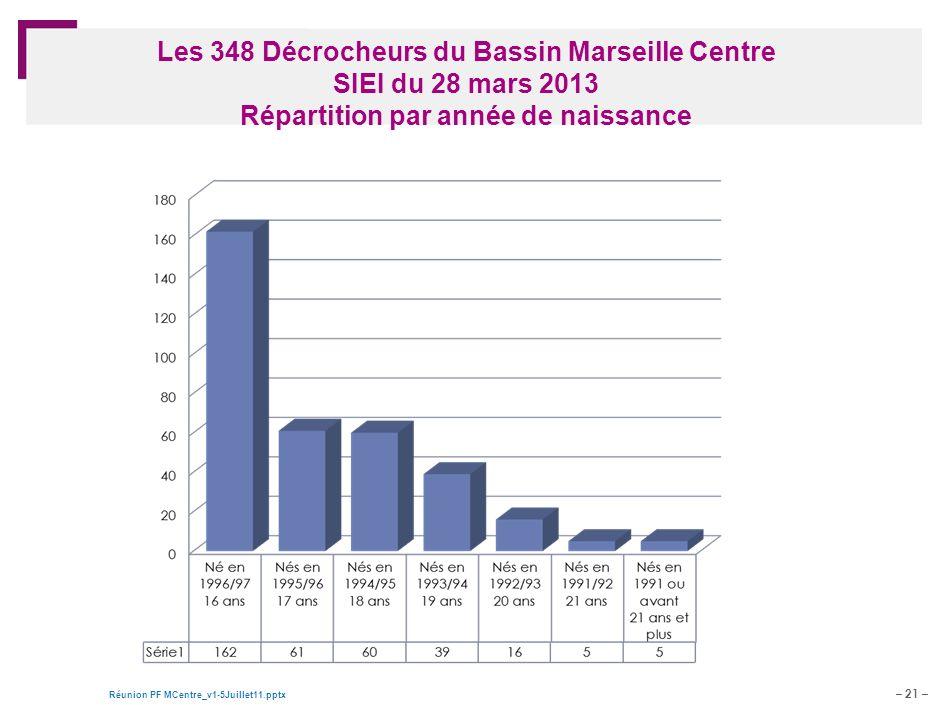 Les 348 Décrocheurs du Bassin Marseille Centre SIEI du 28 mars 2013 Répartition par année de naissance