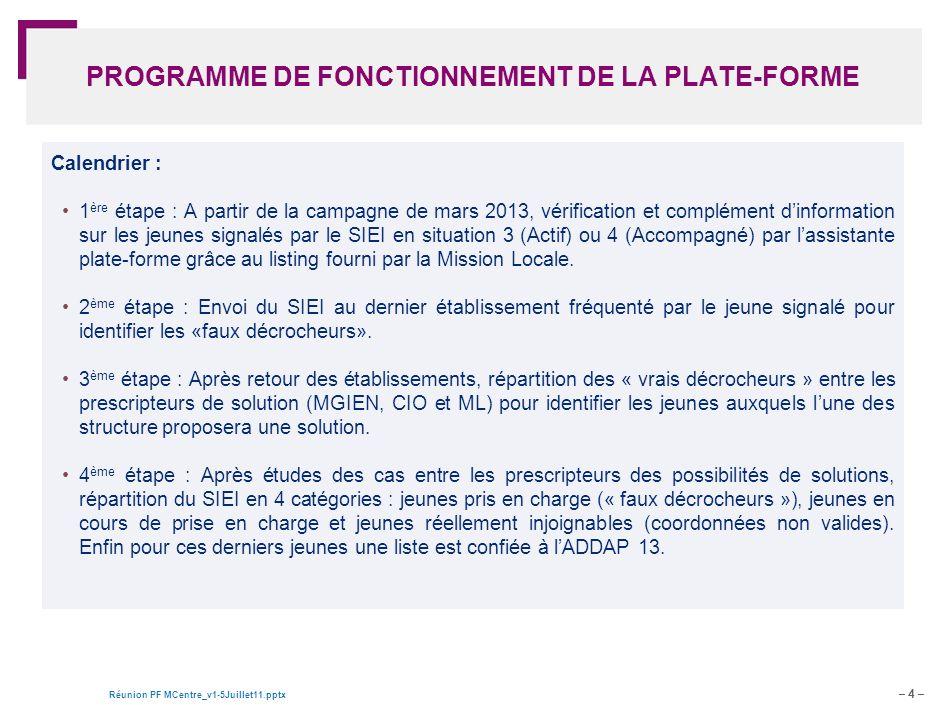 PROGRAMME DE FONCTIONNEMENT DE LA PLATE-FORME