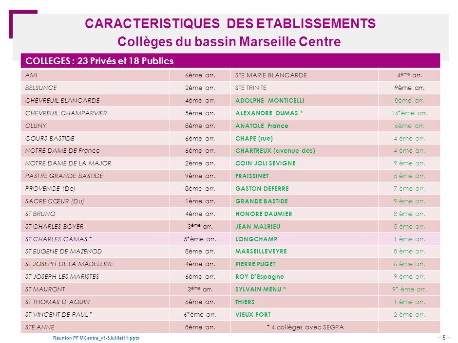 CARACTERISTIQUES DES ETABLISSEMENTS Collèges du bassin Marseille Centre