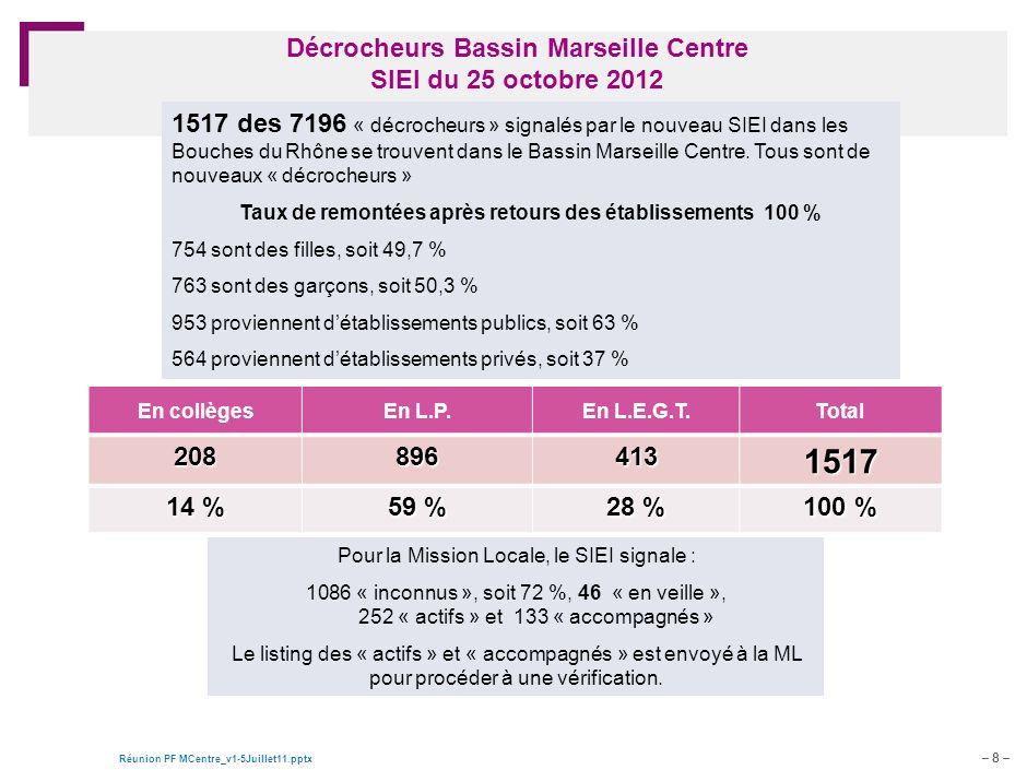 Décrocheurs Bassin Marseille Centre SIEI du 25 octobre 2012