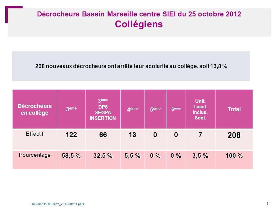 Décrocheurs Bassin Marseille centre SIEI du 25 octobre 2012 Collégiens