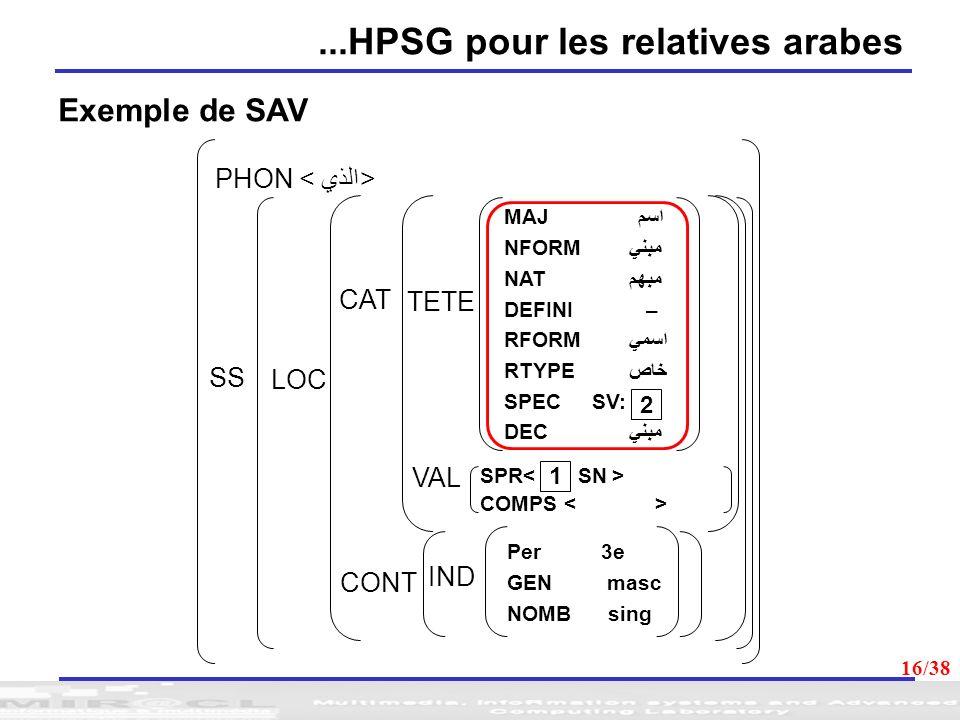 ...HPSG pour les relatives arabes