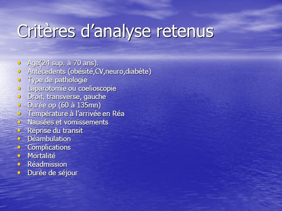 Critères d'analyse retenus