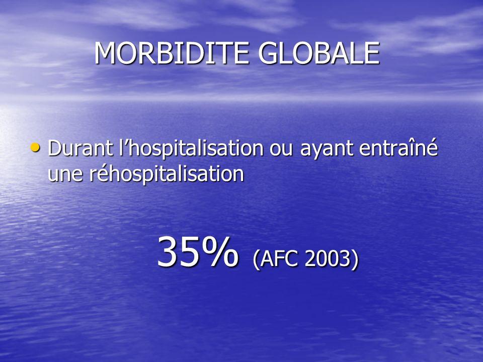 MORBIDITE GLOBALE Durant l'hospitalisation ou ayant entraîné une réhospitalisation 35% (AFC 2003)
