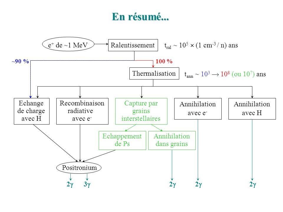 En résumé... e+ de ~1 MeV Ralentissement tral ~ 105  (1 cm-3 / n) ans