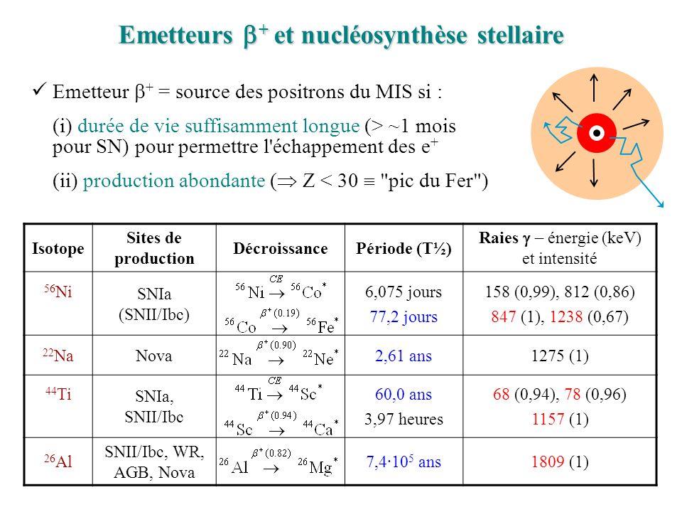 Emetteurs b+ et nucléosynthèse stellaire