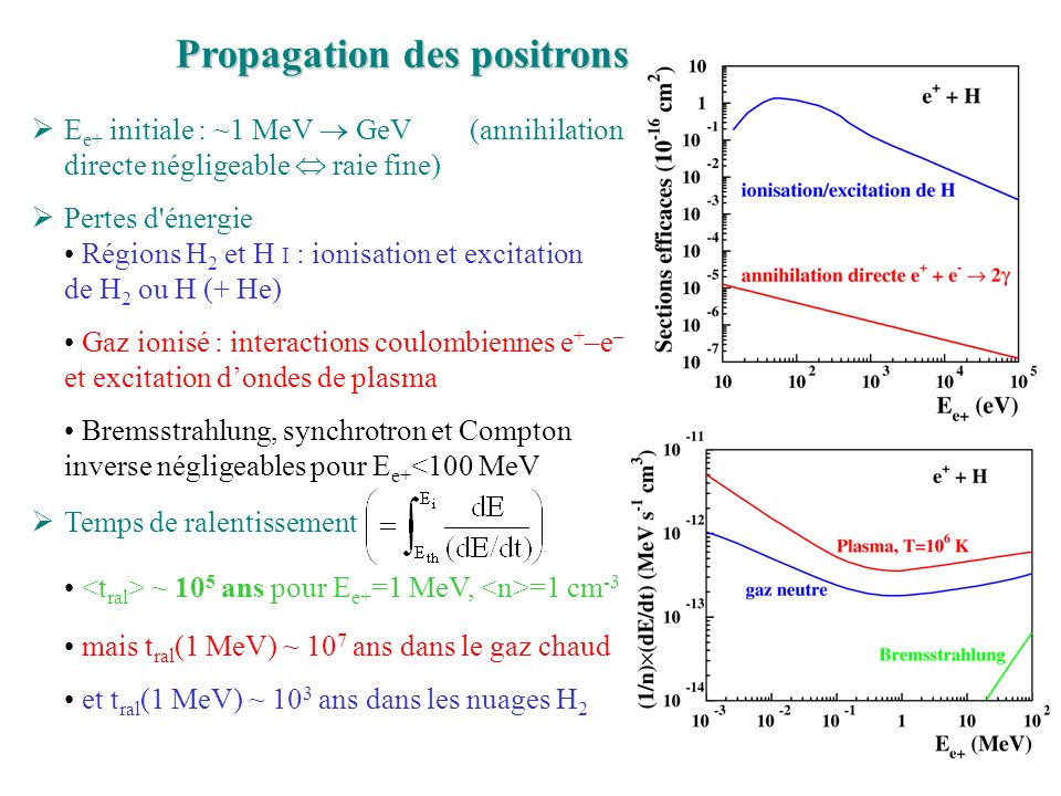 Propagation des positrons