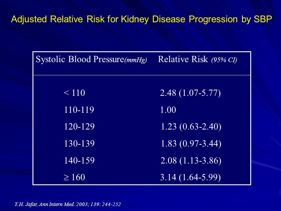 Adjusted Relative Risk for Kidney Disease Progression by SBP