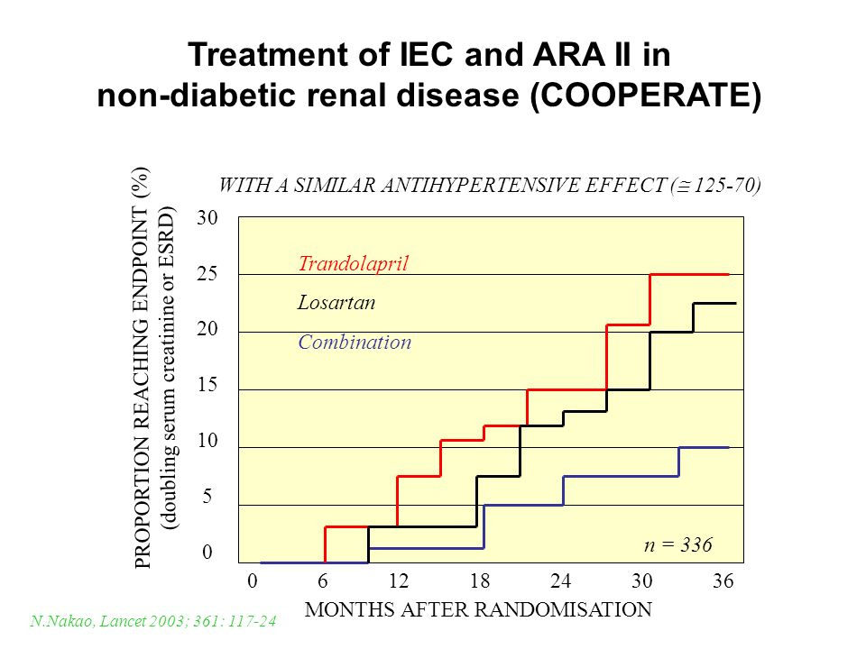 Treatment of IEC and ARA II in non-diabetic renal disease (COOPERATE)