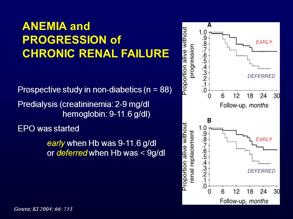 ANEMIA and PROGRESSION of CHRONIC RENAL FAILURE