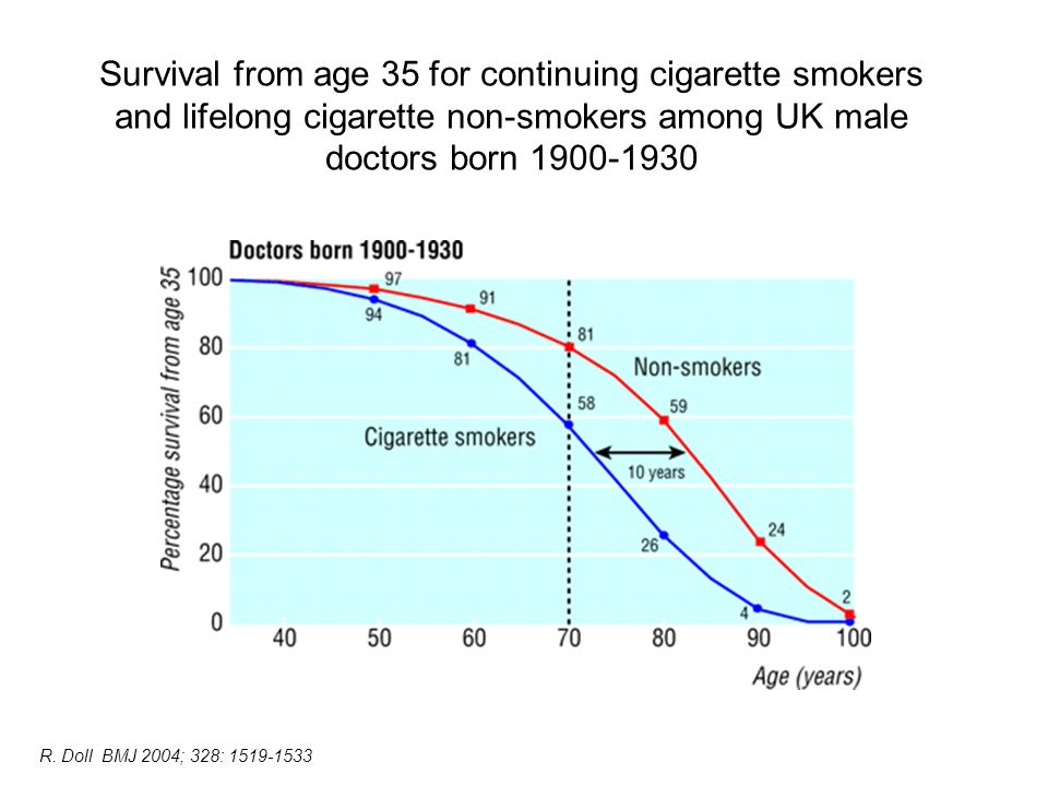 Survival from age 35 for continuing cigarette smokers and lifelong cigarette non-smokers among UK male doctors born 1900-1930