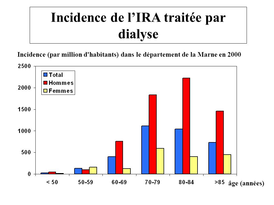 Incidence de l'IRA traitée par dialyse