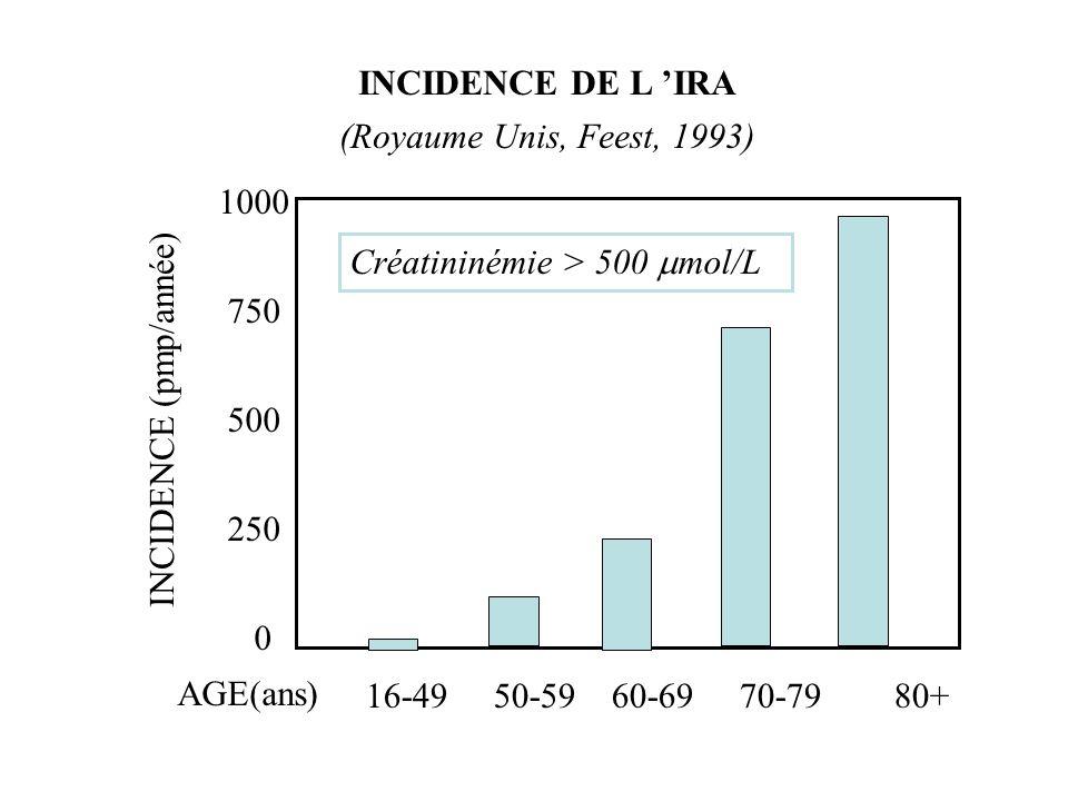 INCIDENCE DE L 'IRA (Royaume Unis, Feest, 1993) 1000. 750. 500. 250. Créatininémie > 500 mol/L.