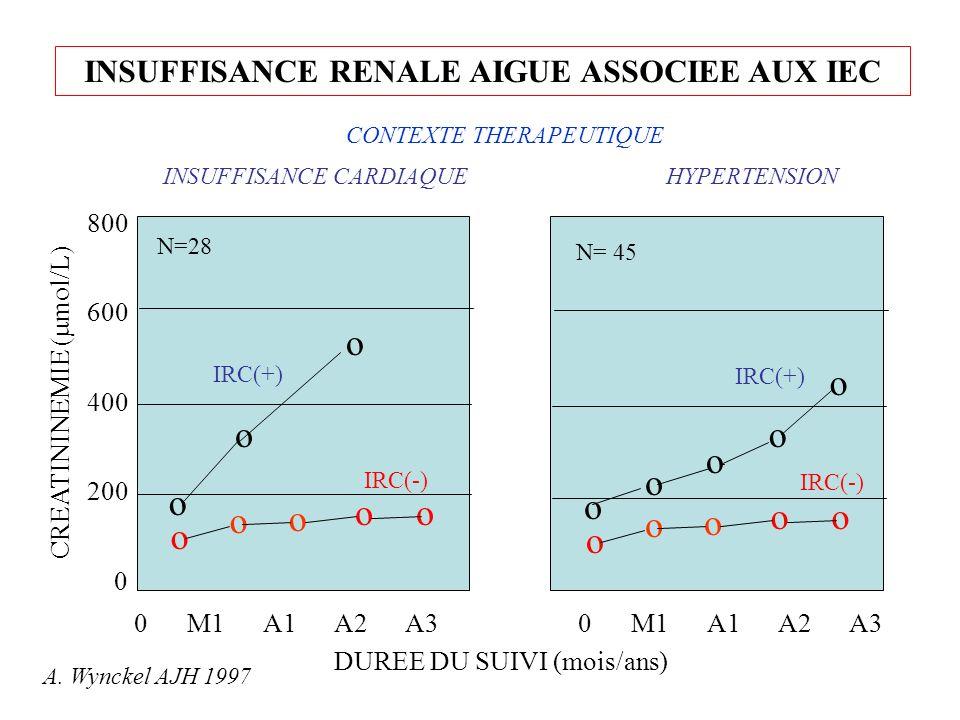 INSUFFISANCE RENALE AIGUE ASSOCIEE AUX IEC