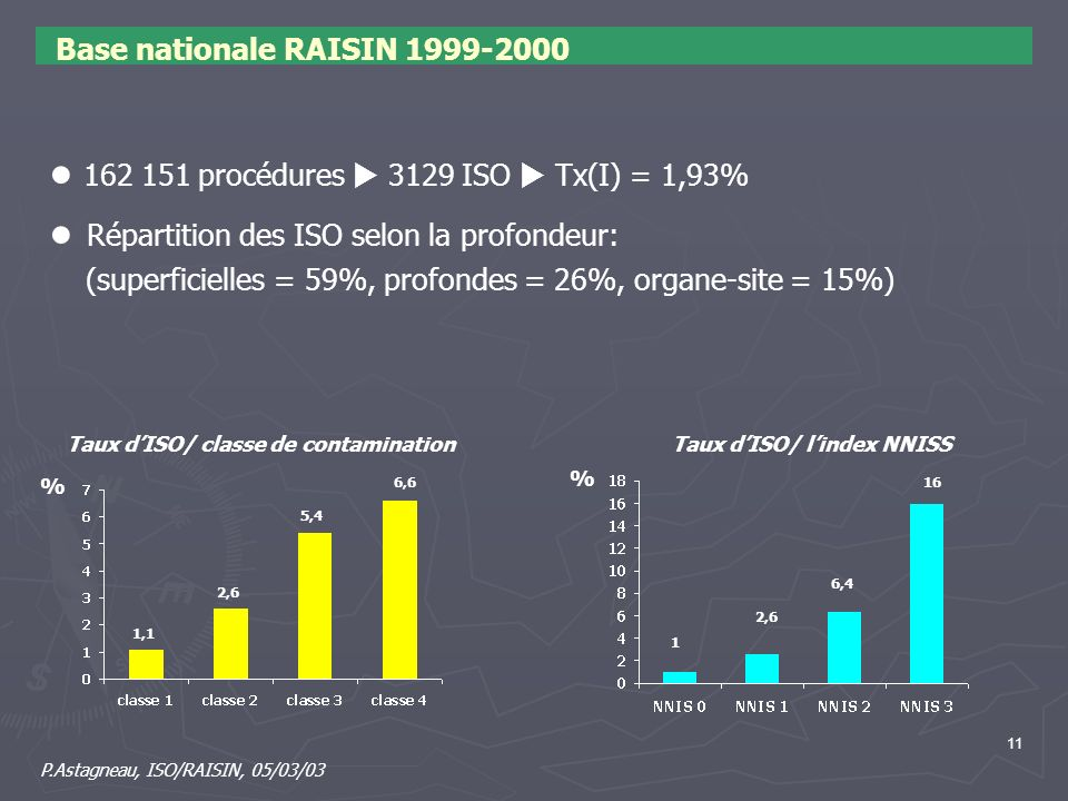 Base nationale RAISIN 1999-2000