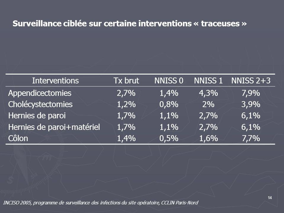 Surveillance ciblée sur certaine interventions « traceuses »