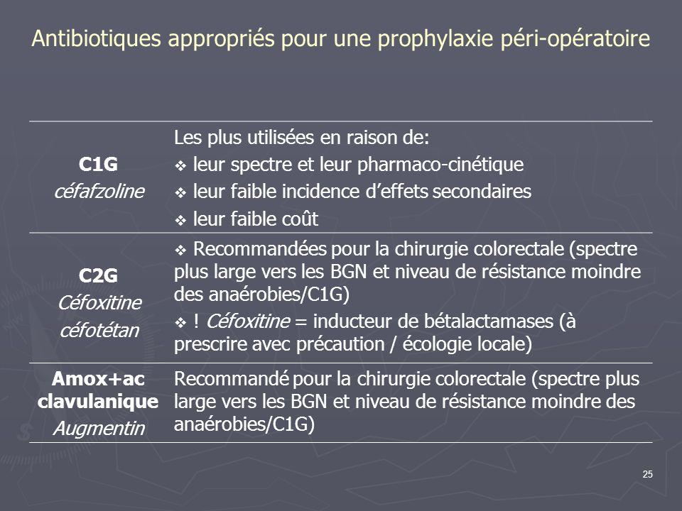 Antibiotiques appropriés pour une prophylaxie péri-opératoire