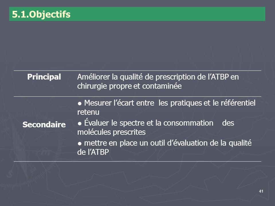 5.1.Objectifs Principal. Améliorer la qualité de prescription de l'ATBP en chirurgie propre et contaminée.