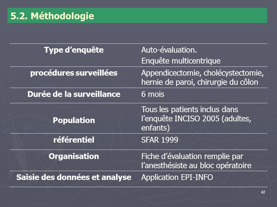 5.2. Méthodologie Type d'enquête Auto-évaluation.