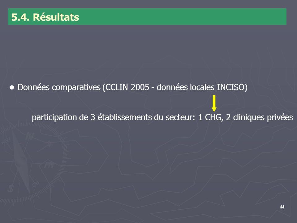● Données comparatives (CCLIN 2005 - données locales INCISO)