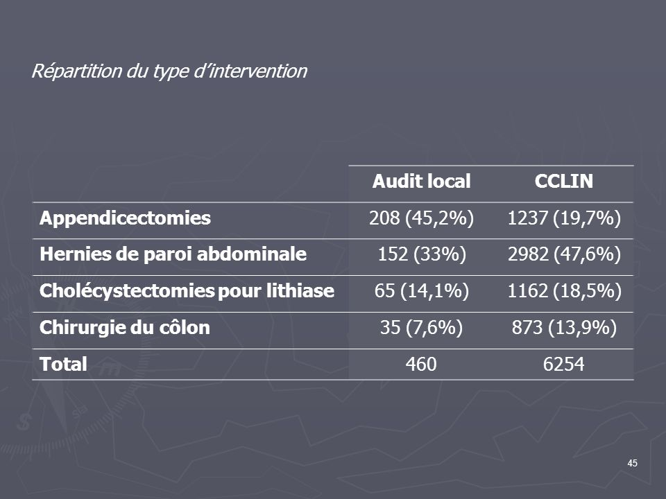 Répartition du type d'intervention