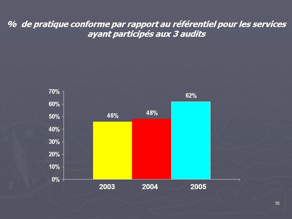 % de pratique conforme par rapport au référentiel pour les services ayant participés aux 3 audits