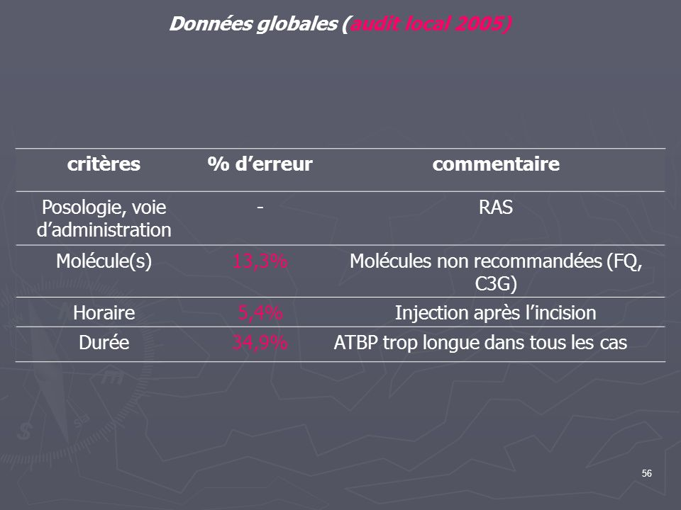 Données globales (audit local 2005)