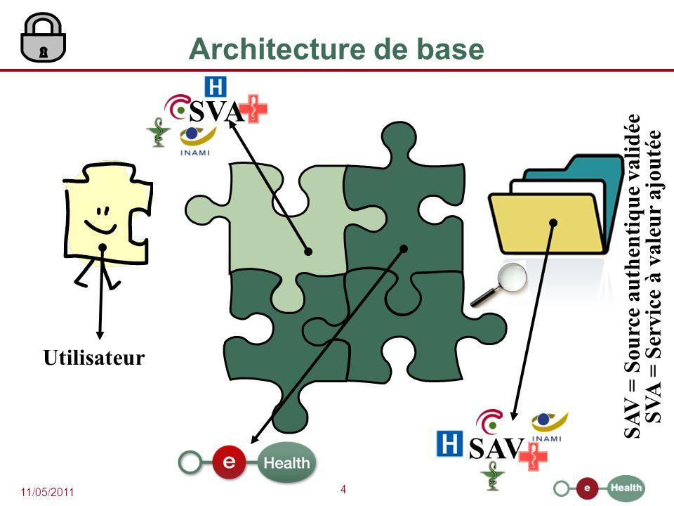 SVA = Service à valeur ajoutée SAV = Source authentique validée
