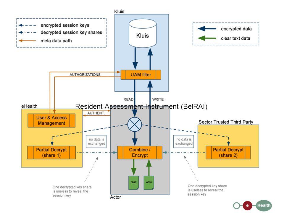 Resident Assessment Instrument (BelRAI)