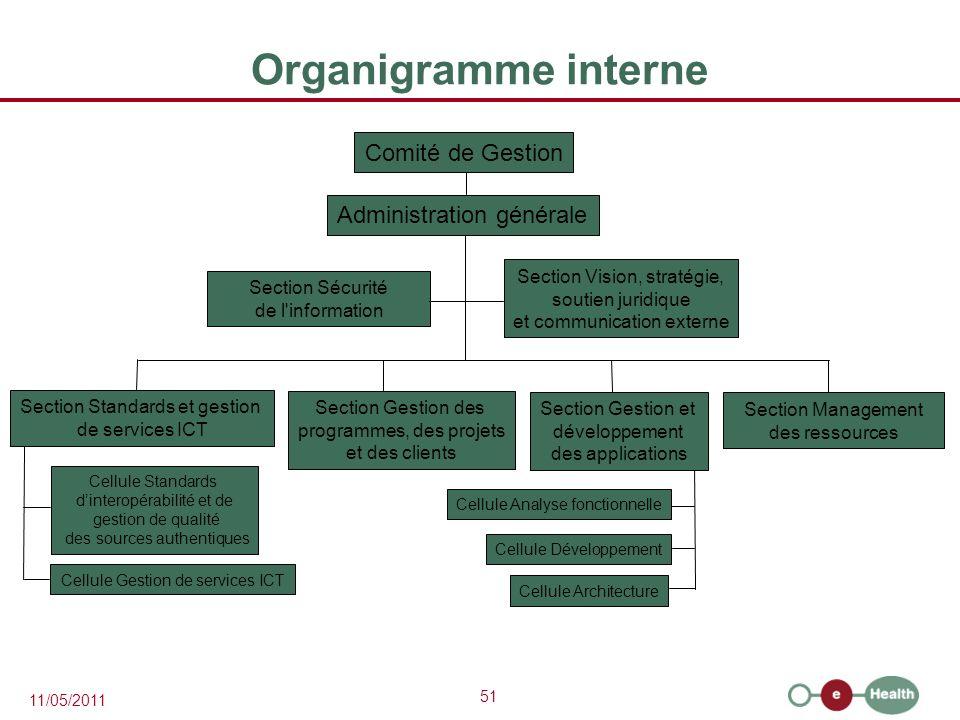 Organigramme interne Comité de Gestion Administration générale