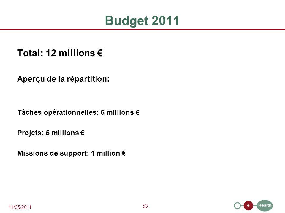 Budget 2011 Total: 12 millions € Aperçu de la répartition:
