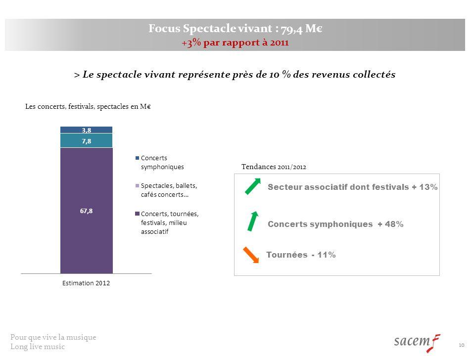 Focus Spectacle vivant : 79,4 M€