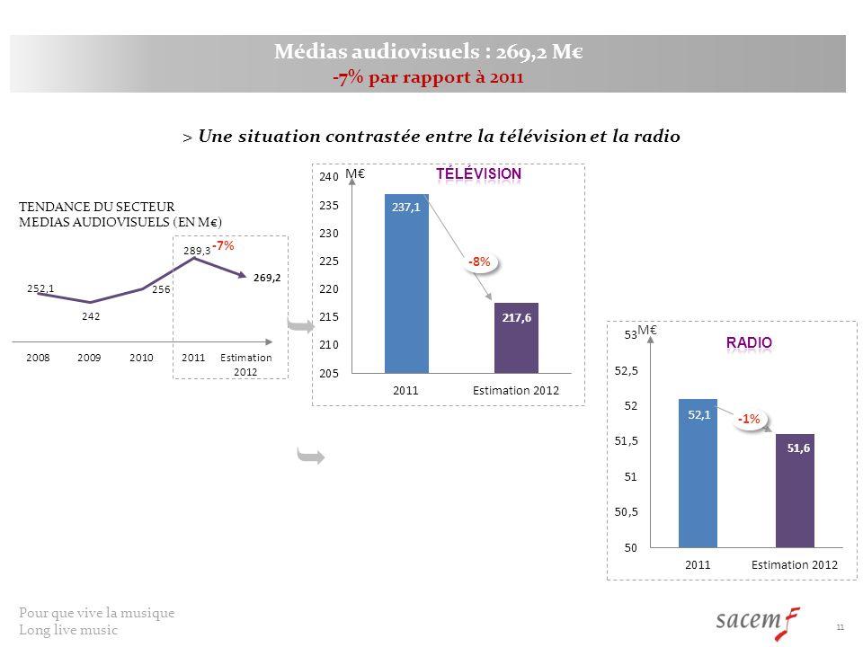 Médias audiovisuels : 269,2 M€