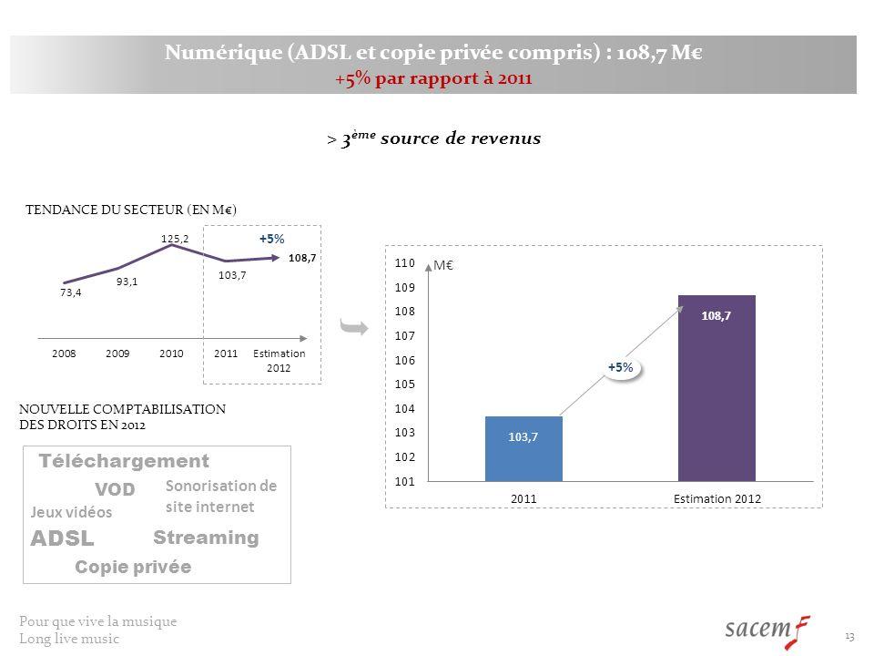 Numérique (ADSL et copie privée compris) : 108,7 M€