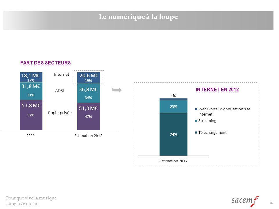  Le numérique à la loupe 18,1 M€ 20,6 M€ 31,8 M€ 36,8 M€ 53,8 M€