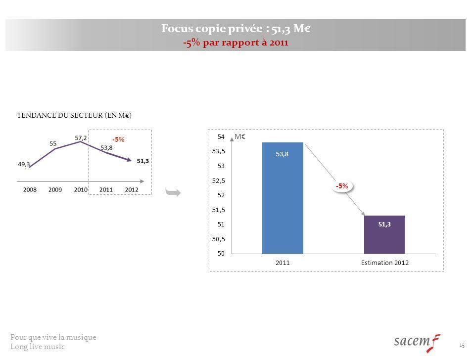  Focus copie privée : 51,3 M€ -5% par rapport à 2011 M€ -5% -5%