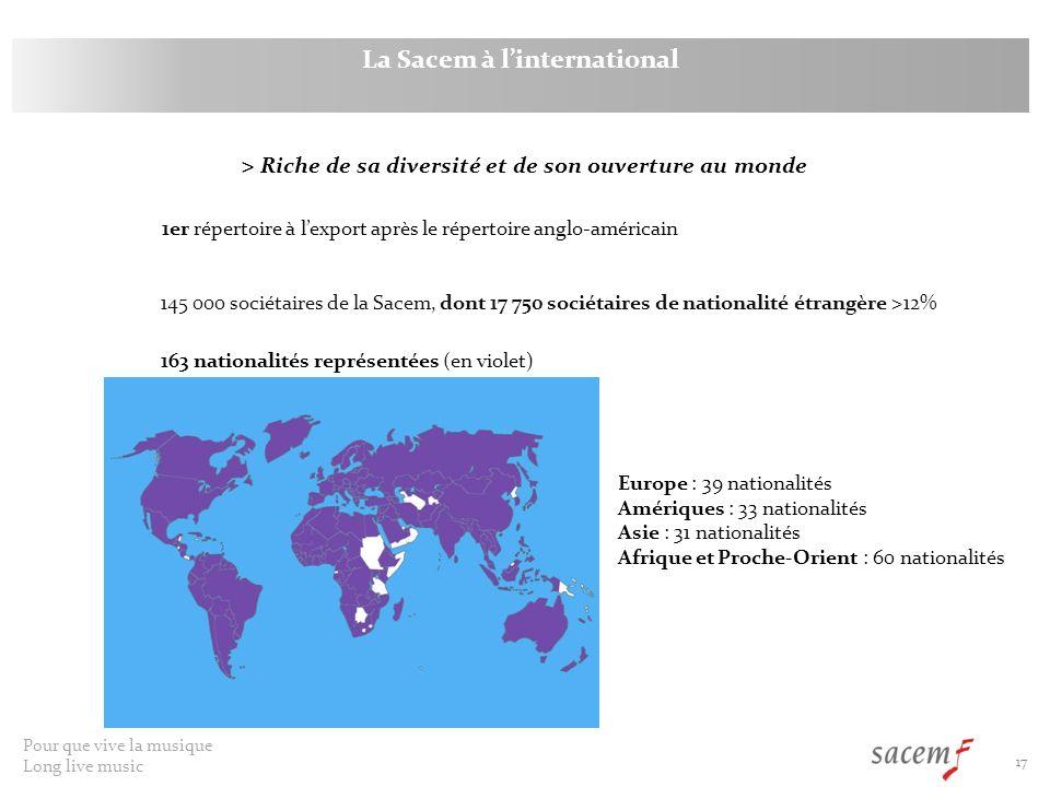 La Sacem à l'international