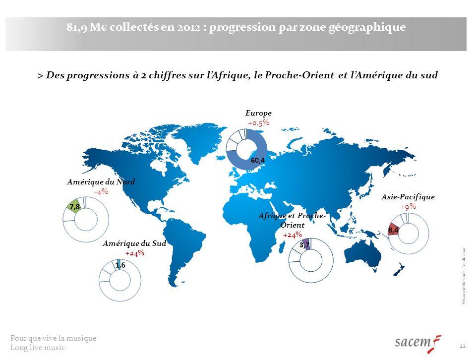 81,9 M€ collectés en 2012 : progression par zone géographique